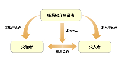 職業紹介イメージ図